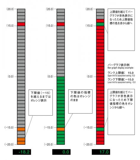 バーグラフ表示(例)