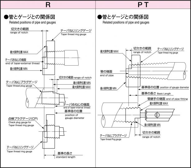 管とゲージの関係