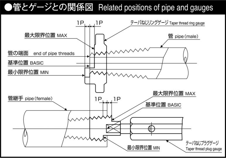 管とゲージの関係図