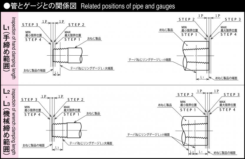 管とゲージとの関係図