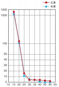 9-graph