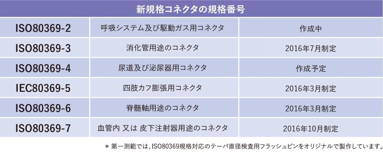 ISO594-1,-2に替わり、新たに制定された規格
