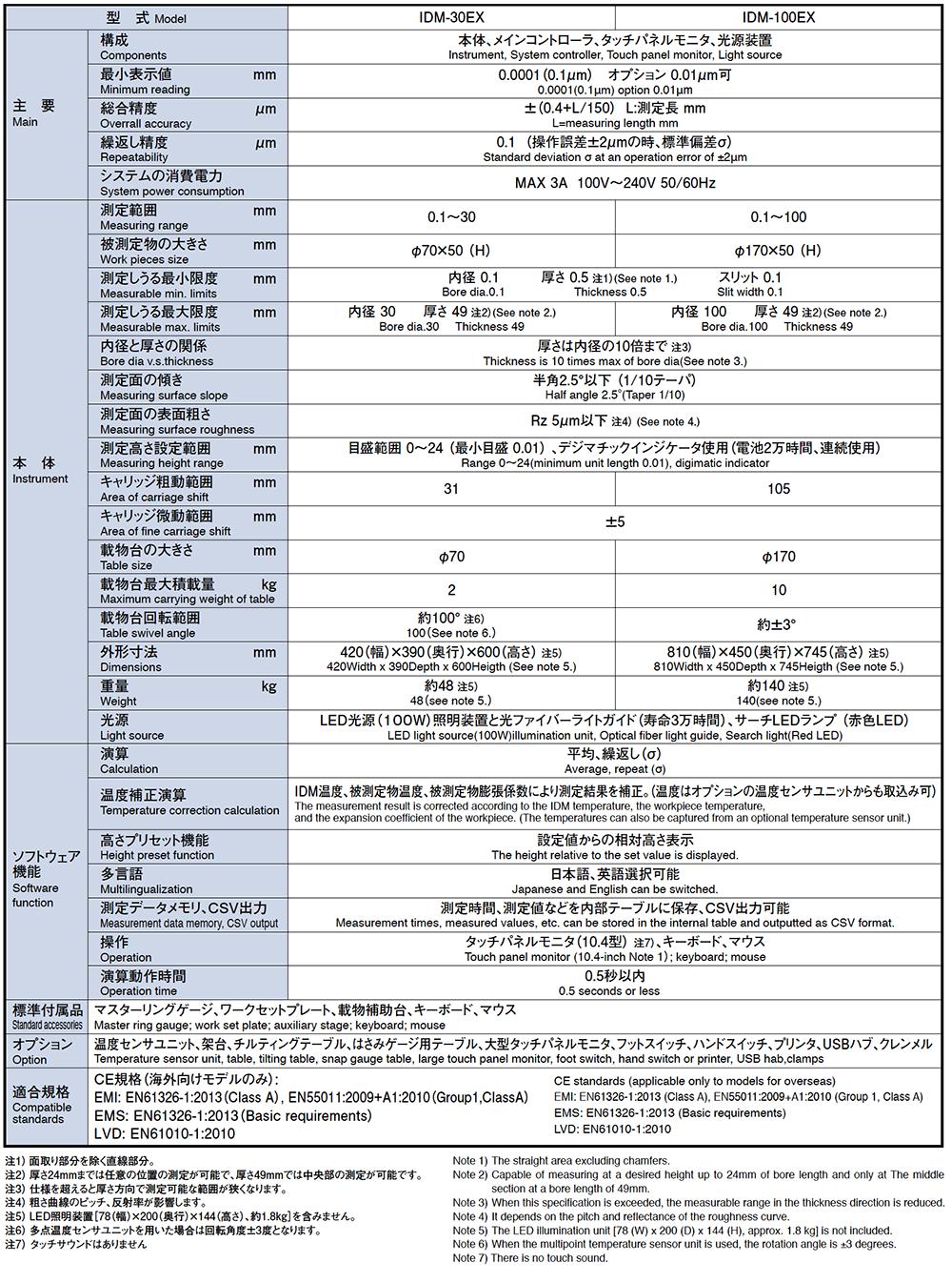 IDM-30EX/100EX仕様