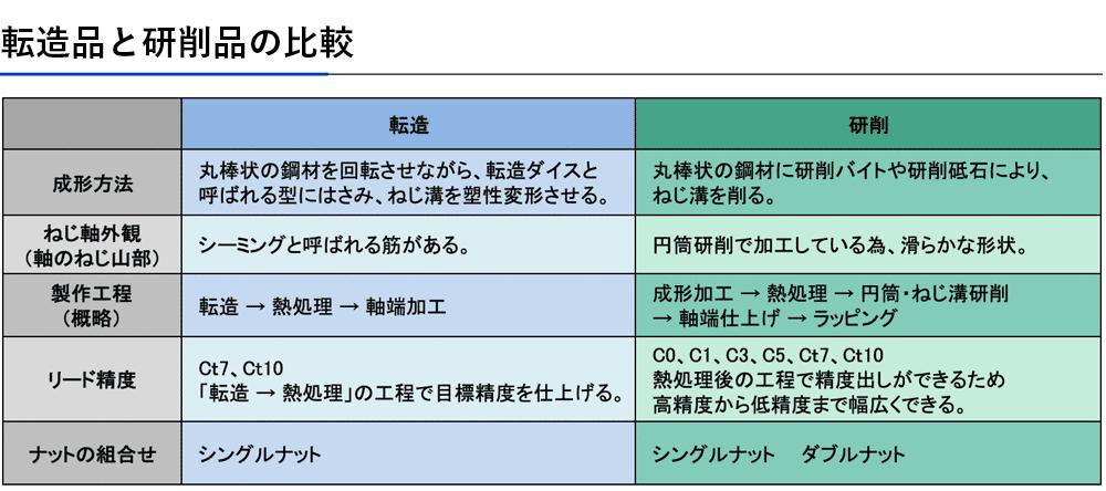 転造品と研削品の比較